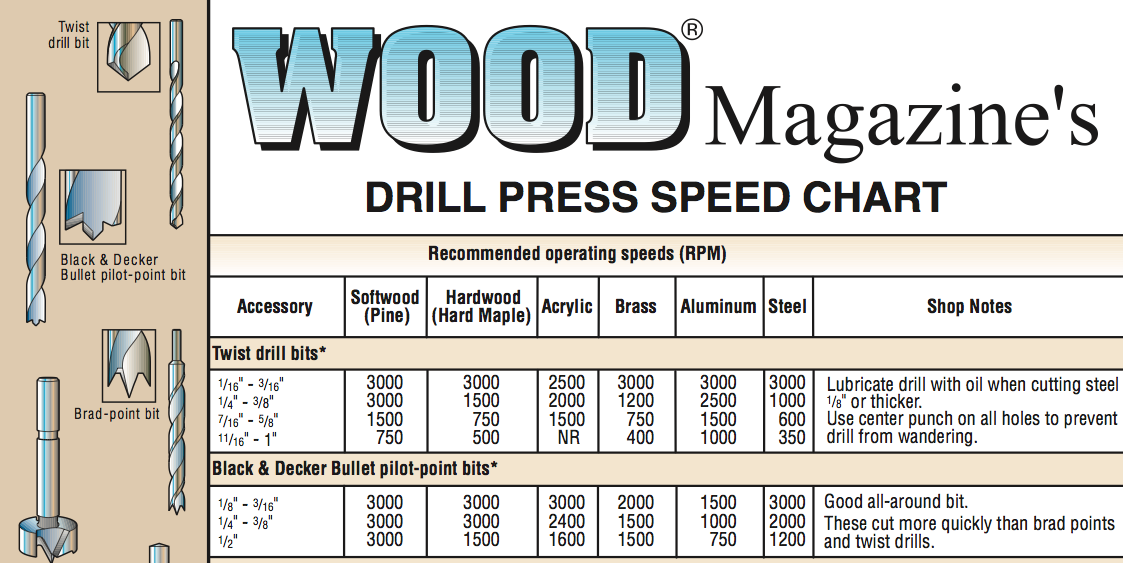 Drill Press Speed Chart | Craft Collective